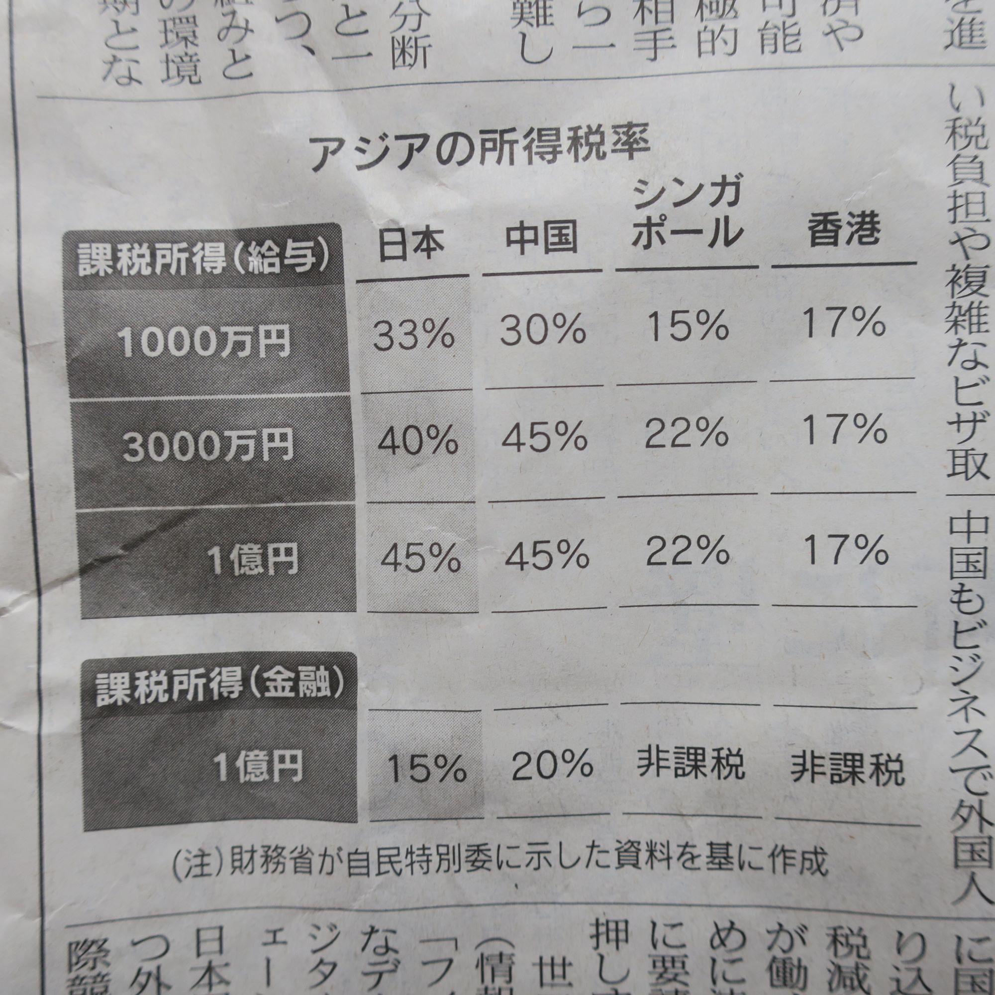 アジアの所得税率